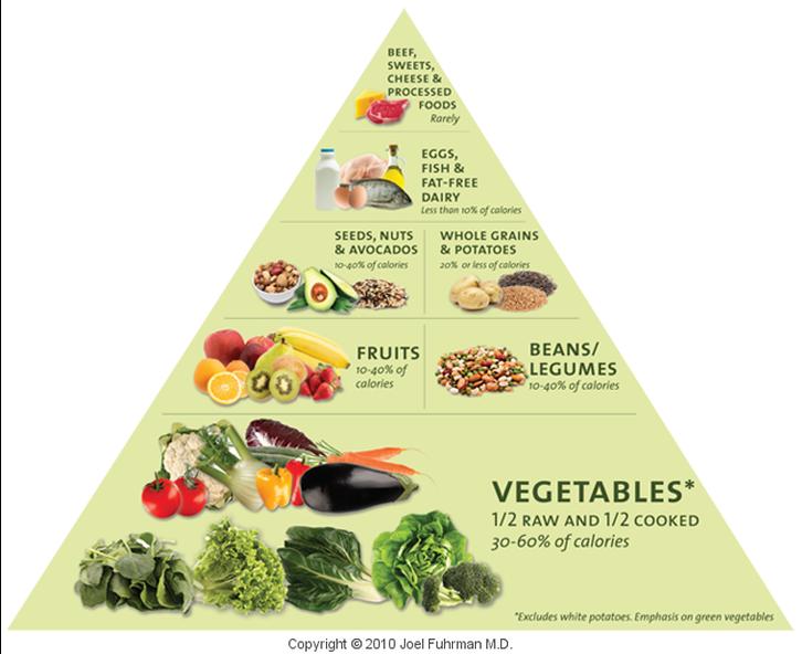 Nutritarianism Food Pyramid